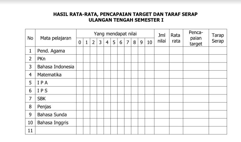 Contoh Taraf Serap