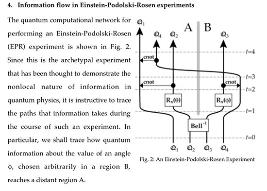 Quantum Computer algorithm for solving Alice and Bob's EPR experiment (Source: Deutsch & Hayden, Info Flow in Entangled Quantum Systems)