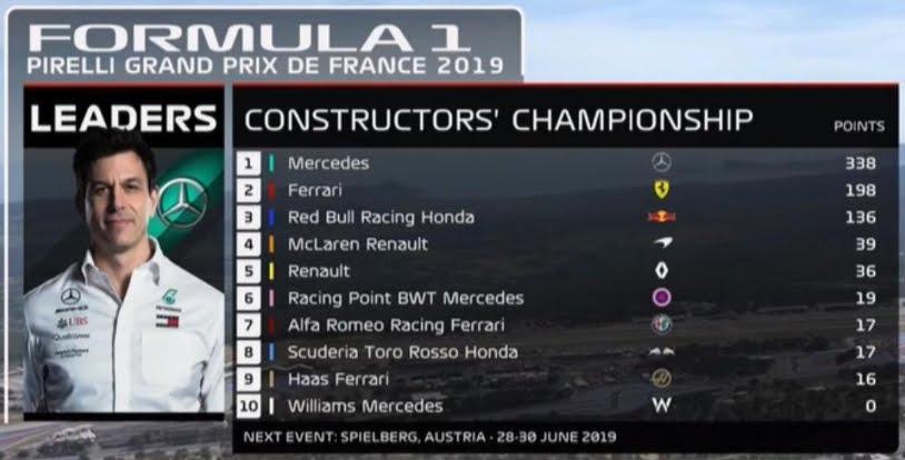 La classifica costruttori di Formula 1 dopo il Gran Premio di Francia.