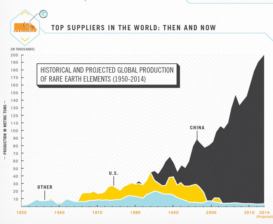 Rare Earth Supply Chart
