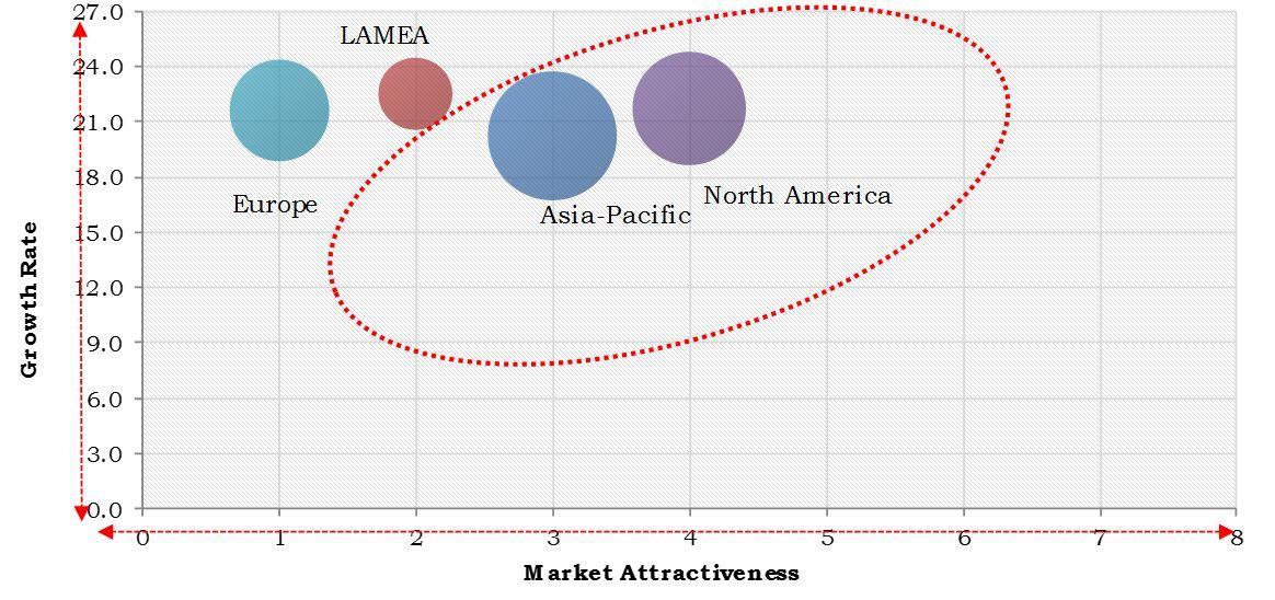 E-Commerce Logistics Market Progress