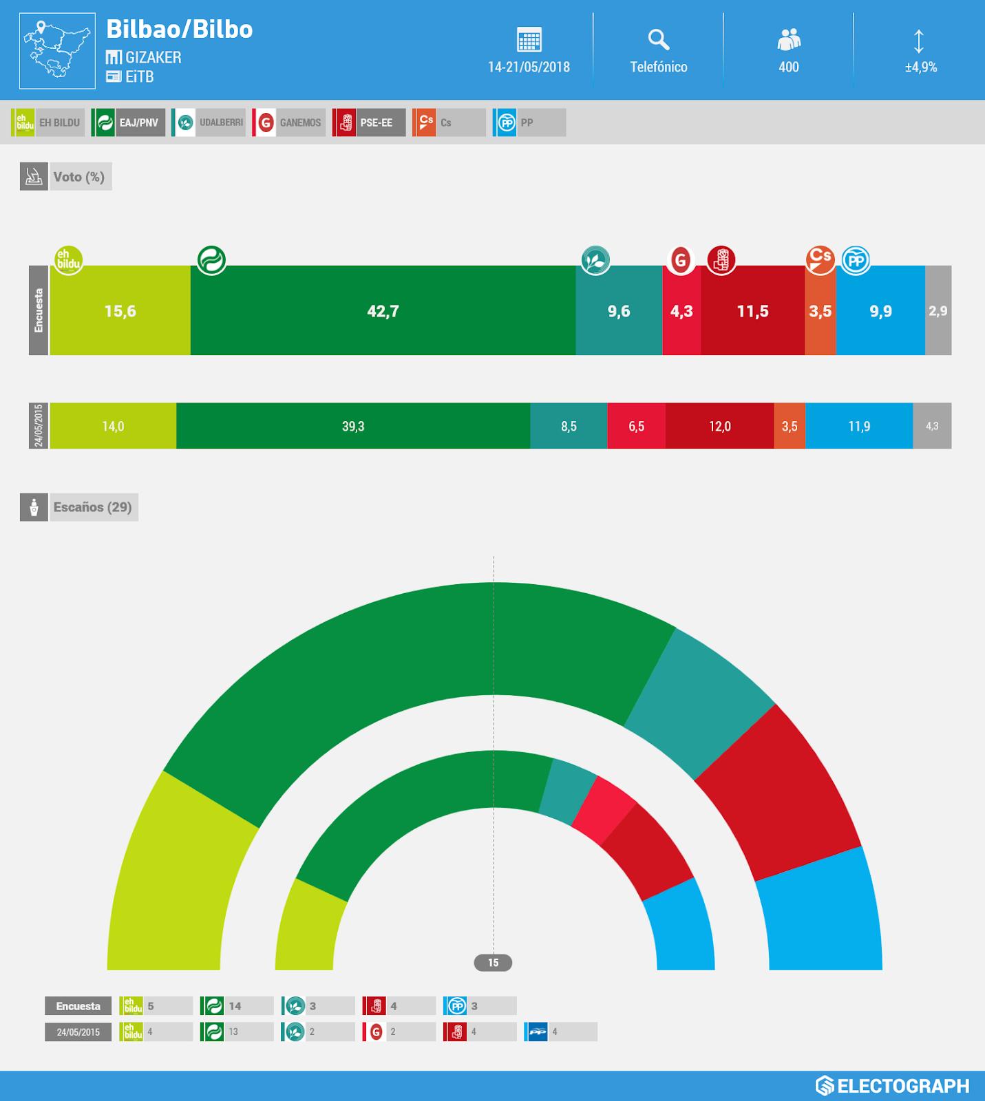 Gráfico de la encuesta para elecciones municipales en Bilbao realizada por Gizaker para EiTB en mayo de 2018