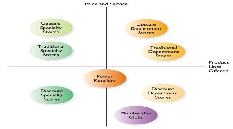 Food industry business plan