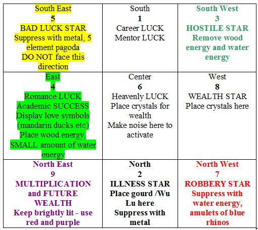 Love And Money By Feng Shui: 2012 Feng Shui Flying Star Chart