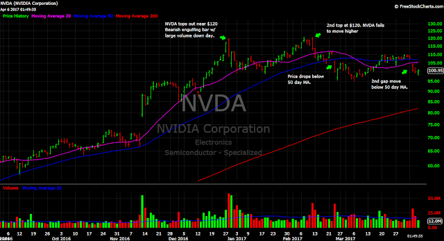 NVIDIA stock NVDA price chart technical analysis