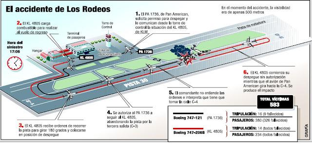 Aeropuerto de los Rodeos (Tenerife)