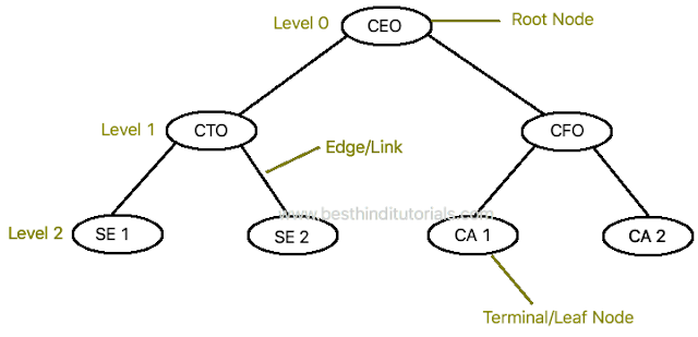 Tree-data-structure-in-Hindi-2