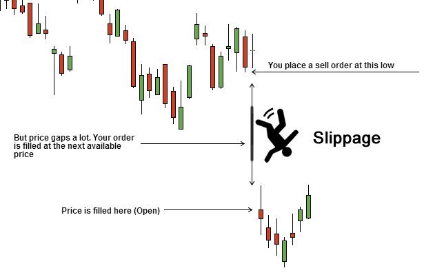Price Slippage буюу Ханшийн гулсалт гэж юу вэ?