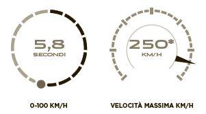 Jaguar F-PACE motore benzina 2.0 340 cv scheda tecnica