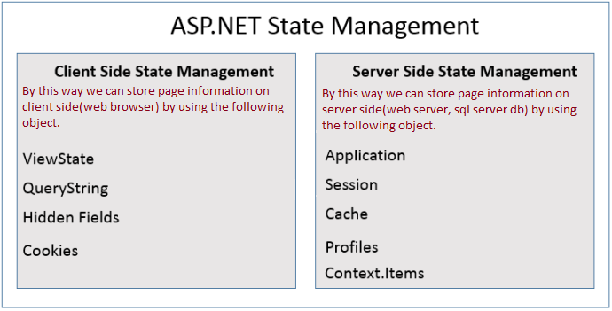 ASP NET State Management ~ C# Techtics