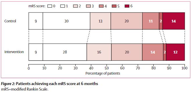 図:家族まかせの脳卒中リハビリの6ヶ月後のmRS