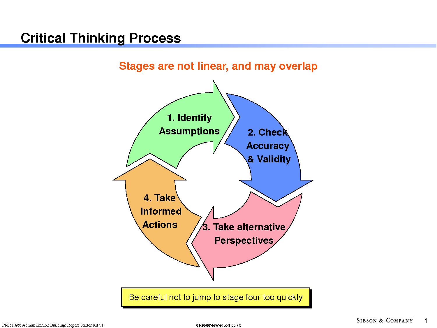 the critical thinking process Critical thinking the process of critical thinking is the process by which we detect and analyse the assumptions that underpin the actions, decisions and judgements in our lives.