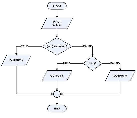 Pengertian flowchart dan simbol flowchart pusat pengetahuan pengertian dan definisi flowchart ccuart Image collections