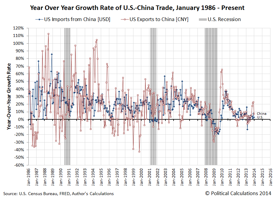 Year Over Year Growth Rates of U.S.-China Trade, January 1986 through January 2014