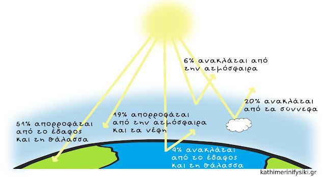 Ποσοστιαία απορρόφηση και ανάκλαση της ηλιακής ακτινοβολίας