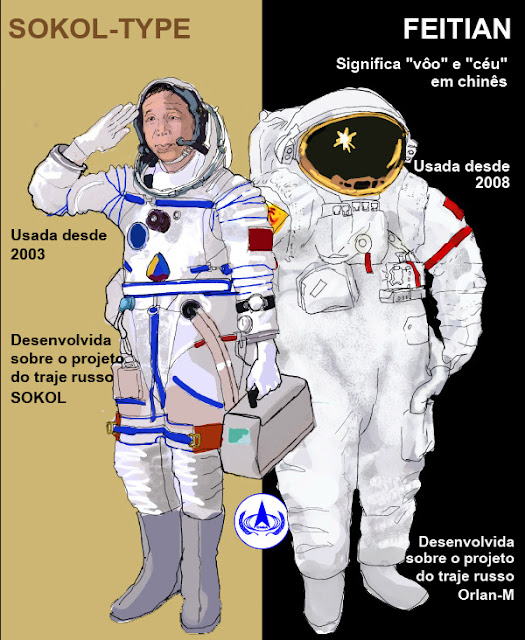 trajes espaciais da China