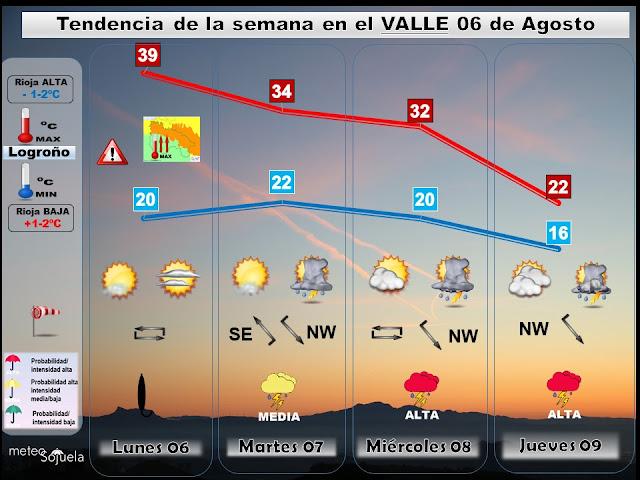 Tendencia del tiempo esta semana en La Rioja