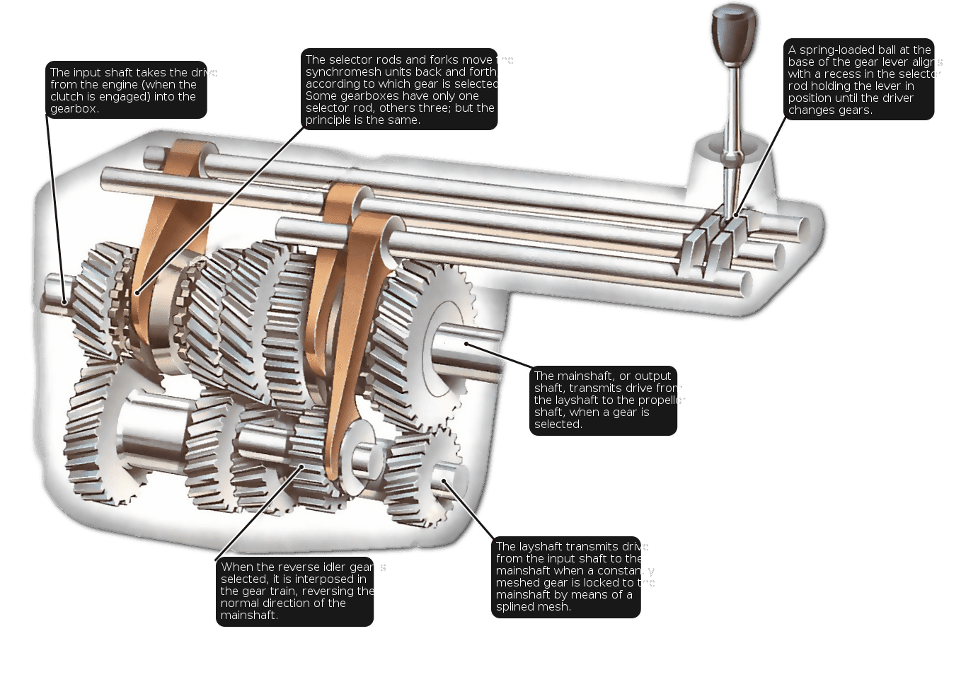 A gear is a mechanical component that is used to transfer power from on shaft to another or change the type of motion from one type to another. A system of gears is used to manipulate the torque (t) or the angular velocity (w) or the type of motio.