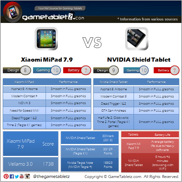 Xiaomi Mi Pad vs NVIDIA Shield Tablet benchmarks and gaming performance