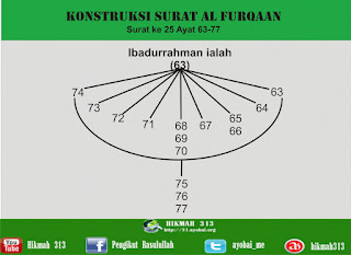Mengenal Ibadurrahman (4) 10 Ciri Penghuni Dua Surga Teratas dalam Al Furqan