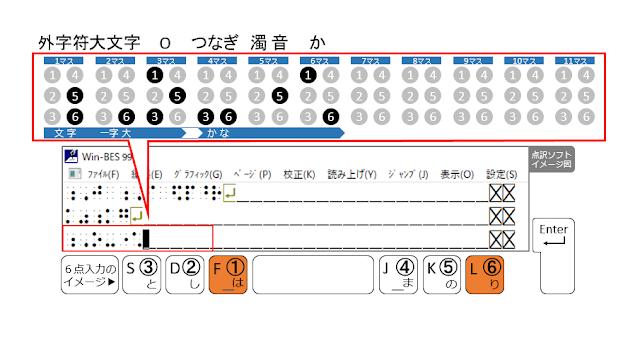 ①、⑥の点が表示された点訳ソフトのイメージ図と、①、⑥の点がオレンジ色で示された6点入力のイメージ図