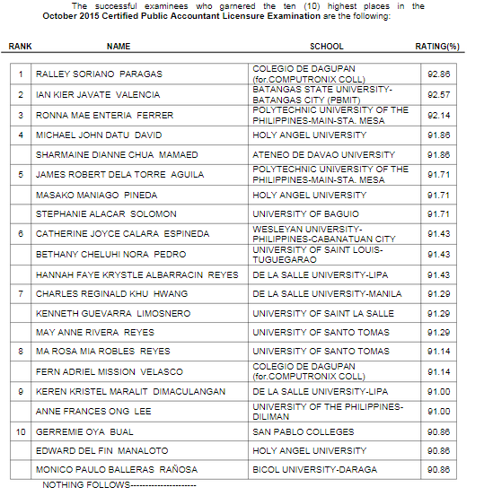 Colegio de Dagupan alum tops October 2015 CPA board exam
