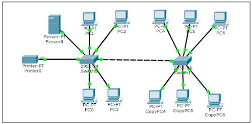 Peralatan yang dibutuhkan untuk membangun LAN ( Local Area Network )