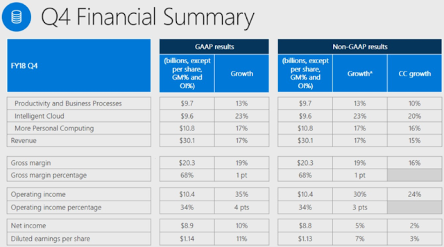 Microsoft just published its Q4 financial report, high figures on all revenue