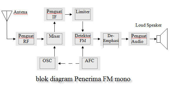 Blog Diagram Pesawat Penerima Radio Am  Fm