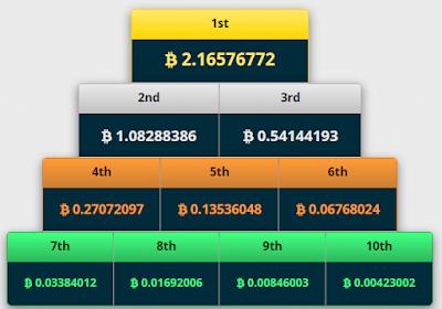 freebitco lottery