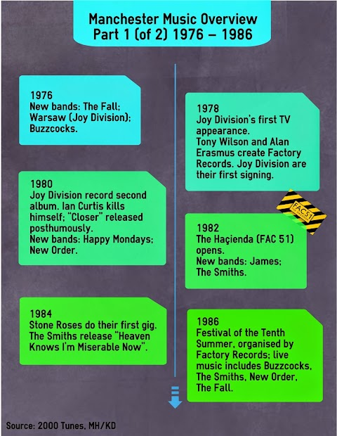 Manchester Music Overview 1976 – 1998