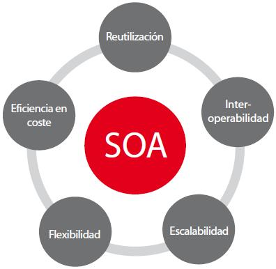 Soa arquitectura orientada a servicios pdf Arquitectura orientada a servicios