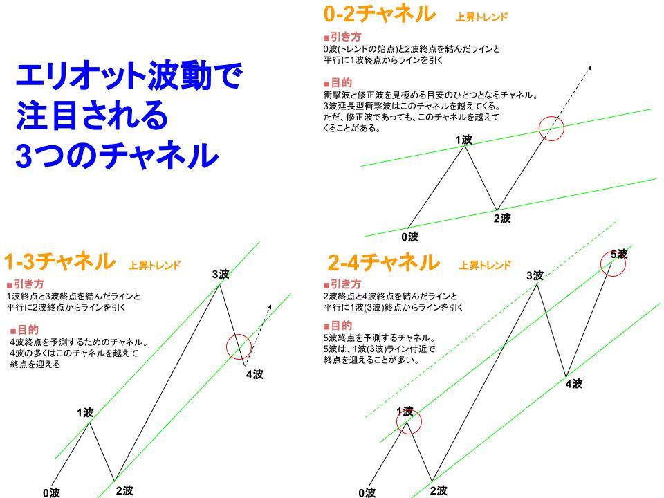 エリオット波動3つのチャネルラインイメージ