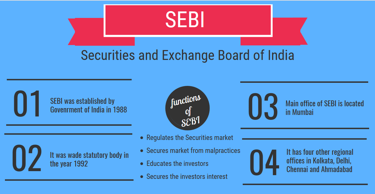 Image result for Securities and Exchange Board of India (SEBI) Act, 1992