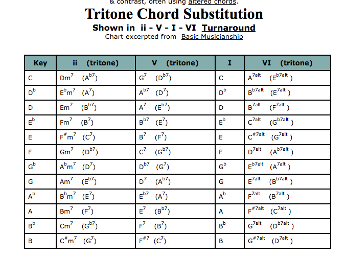 My Notes On Music Secondary Dominants And Tritone Substitutions