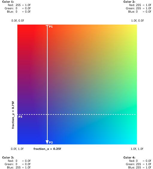 Harmonic Code: Bilinear color interpolation