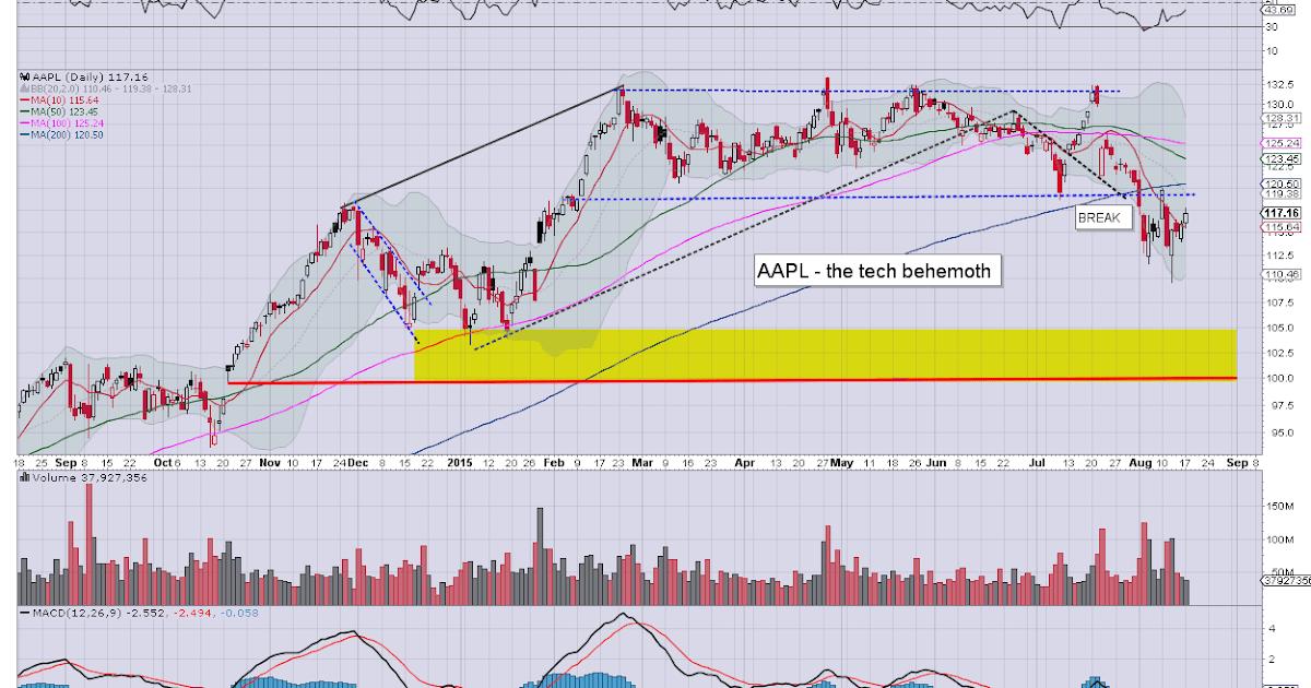 Futures Market Bloomberg