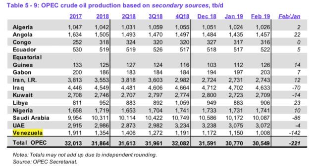 En febrero, la producción de petróleo de Venezuela cayó a un millón de barriles diarios, según la Opep