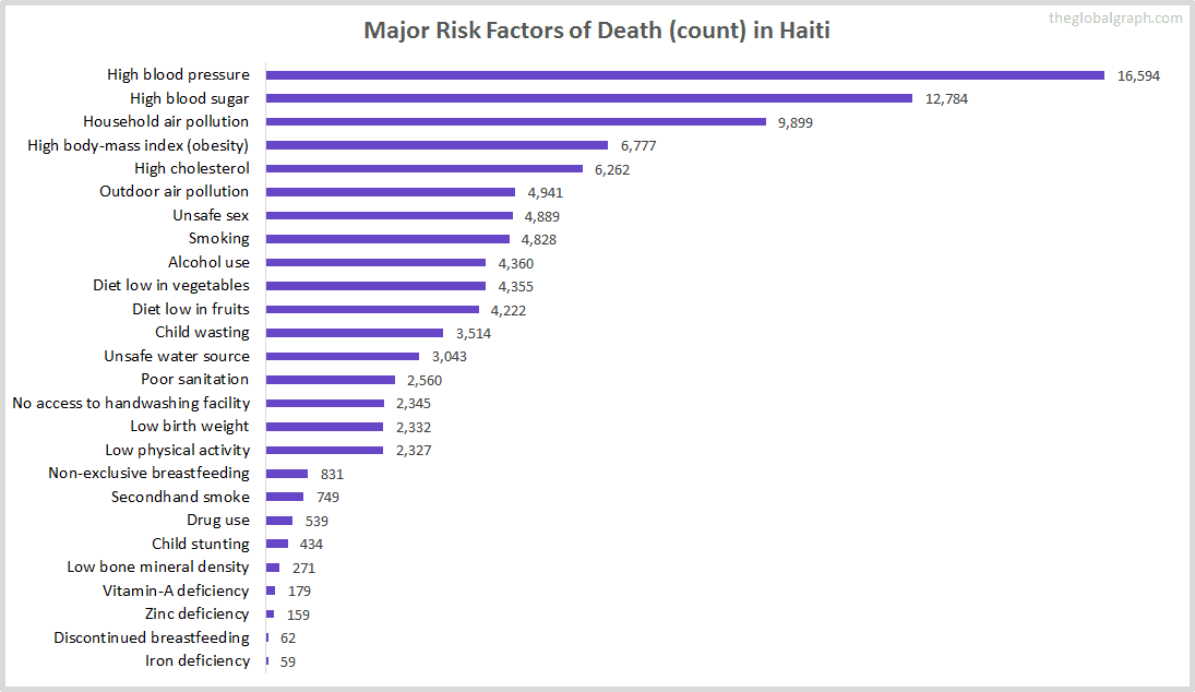 Major Cause of Deaths in Haiti (and it's count)