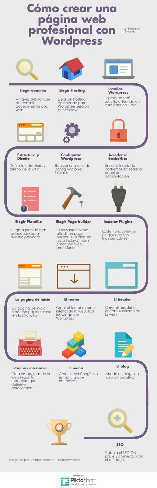 Infografía Cómo Crear una Página web Profesional con WordPress.