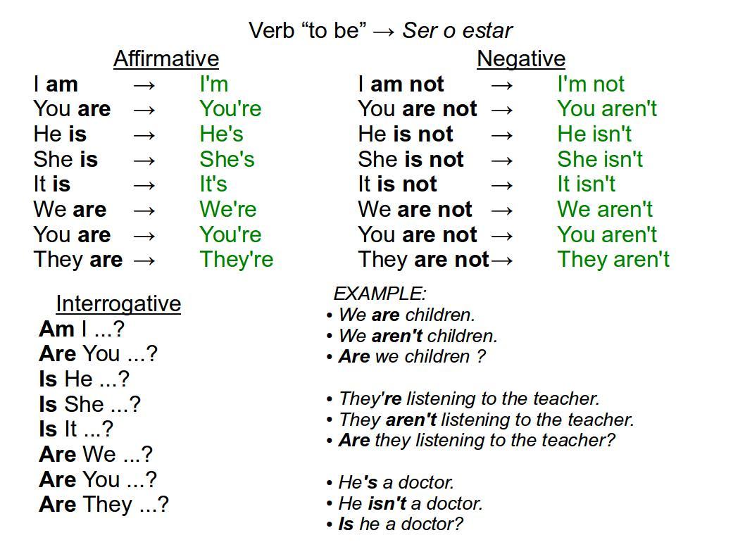 Bilingual Al Yussana Basic English Verb To Be Simple