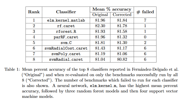 Nuit Blanche: Are Random Forests Truly the Best Classifiers?