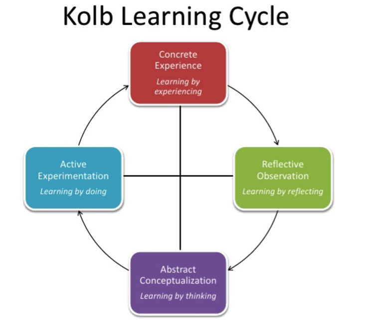 adult-learning-styles-experiences