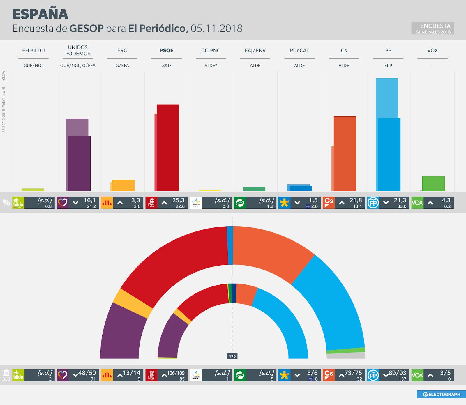 Gráfico de la encuesta para elecciones generales en España realizada por GESOP para El Periódico en octubre de 2018