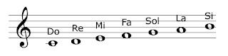 notas musicales origen y partitura