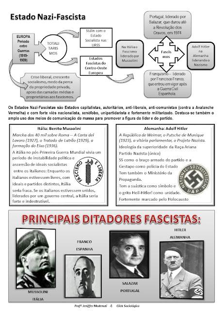 Estados Fascistas resumo click sociológico