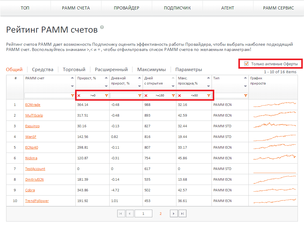 рейтинг ПАММ-fxopen