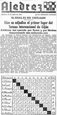 Clasificación del II Torneo Internacional de Ajedrez Gijón 1945 en Mundo Deportivo del 27 de julio de 1945