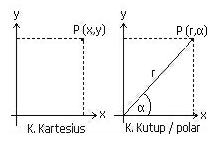 c3 Pengertian Koordinat Kartesius dan Polar Dalam Matematika