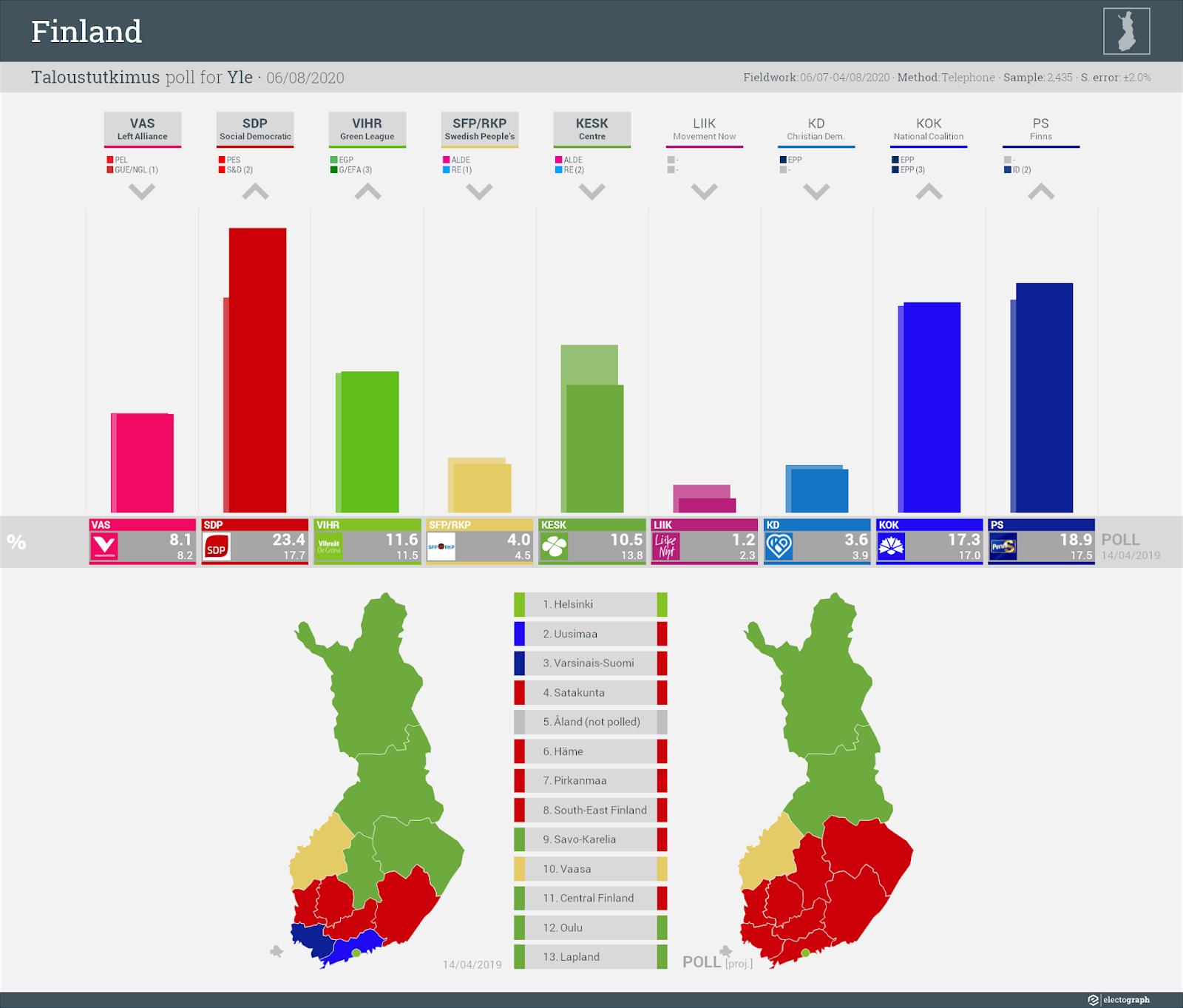 FINLAND: Taloustutkimus poll chart for Yle, 6 August 2020